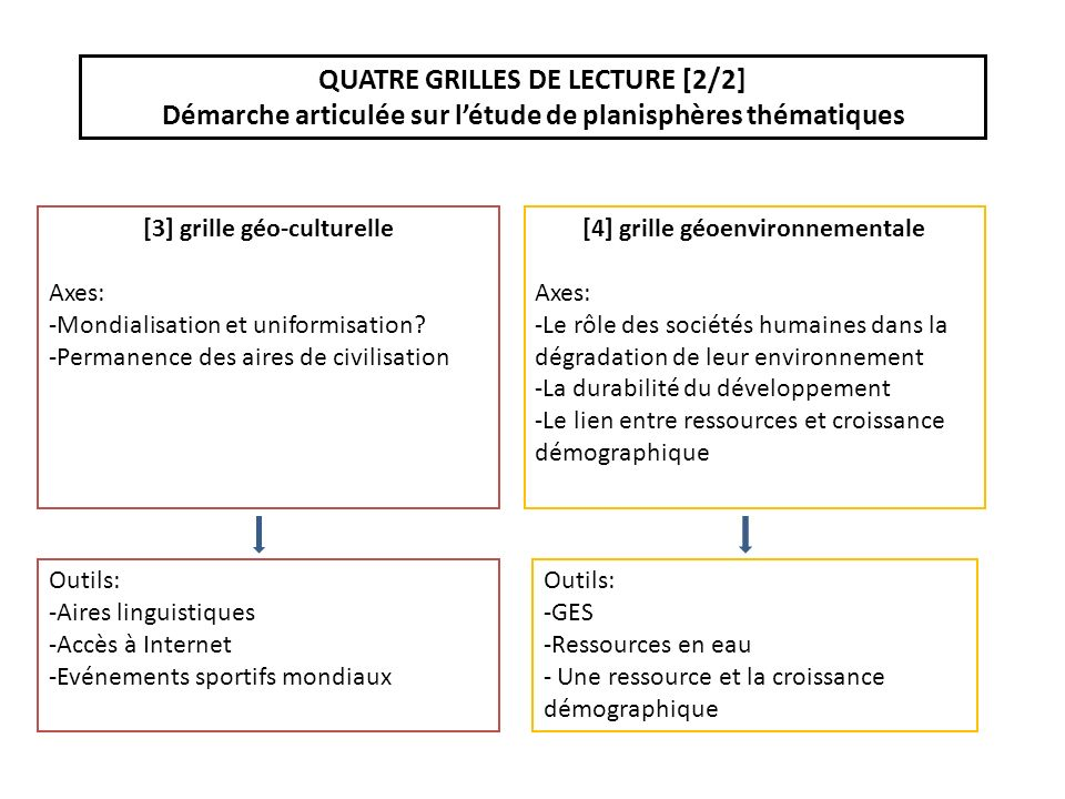 QUATRE GRILLES DE LECTURE [2/2]